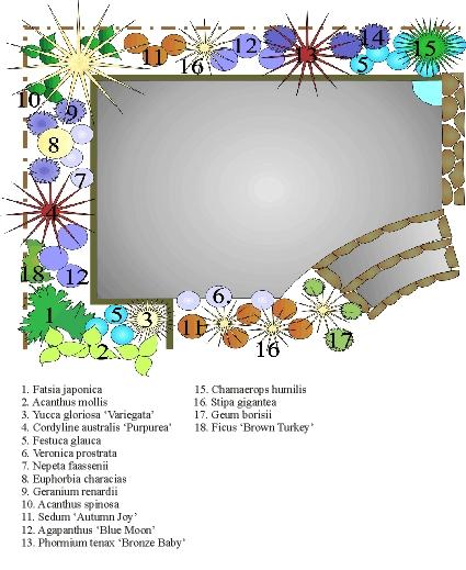 Online Planting Plan Design